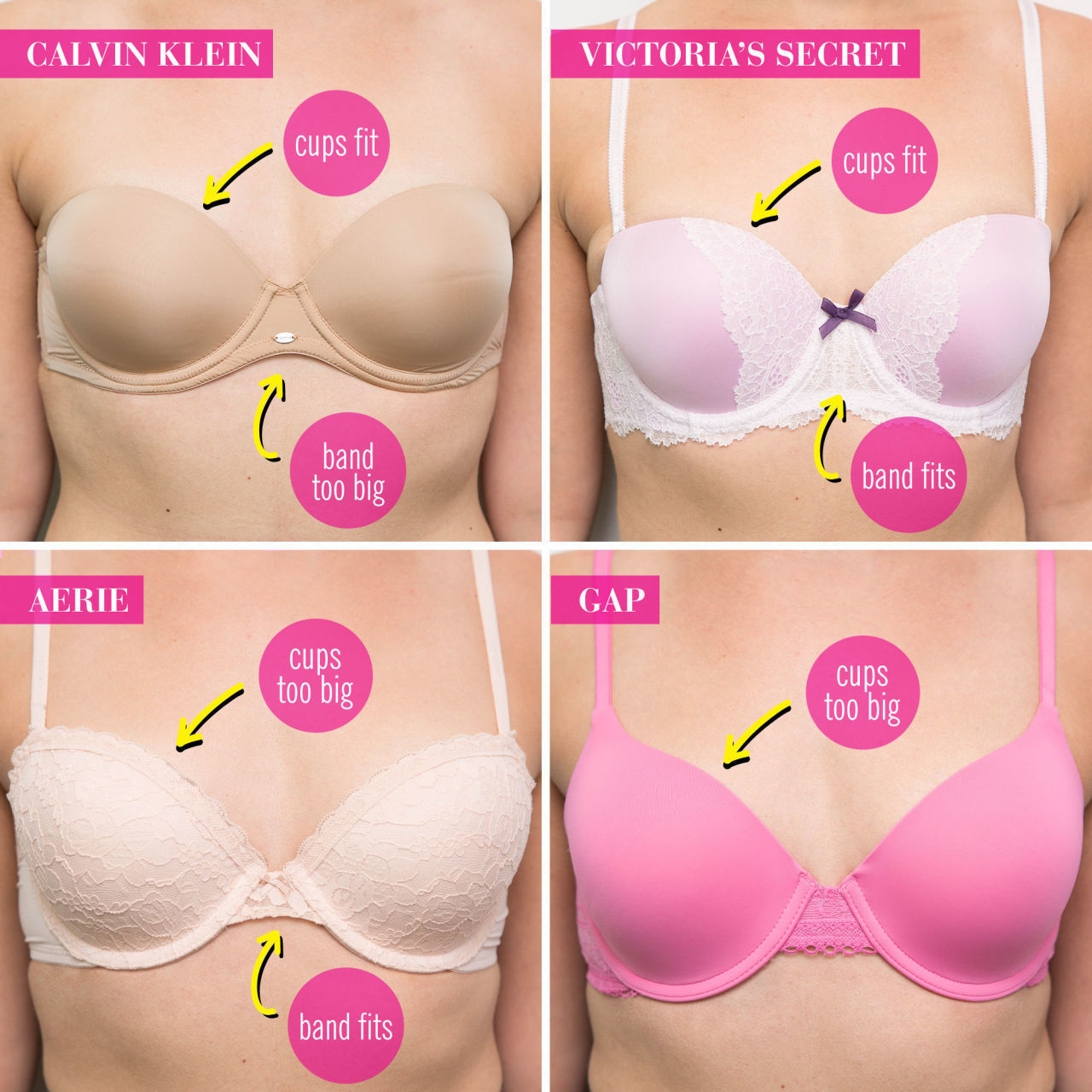 A 32C bra actually is the same CUP size as a 34B or a 36A. The band sizes are just different. You see, since the back size (or band size) is directly proportional to the cup size, the smaller the band size is, the smaller the cup volume has to be.